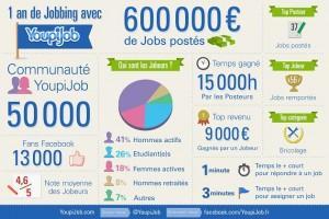 infographie youpijob