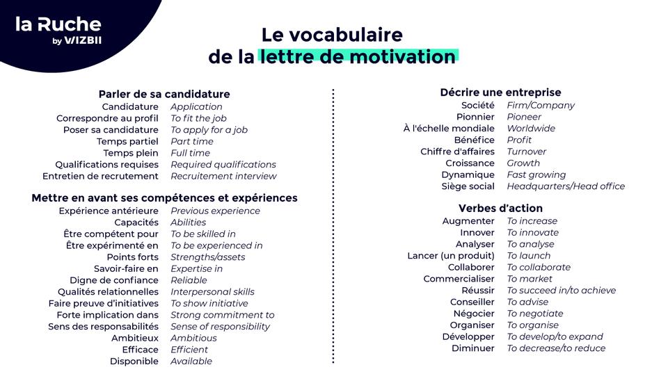 Comment Rediger Sa Lettre De Motivation En Anglais Template Deja Redige Ici La Ruche Par Wizbii