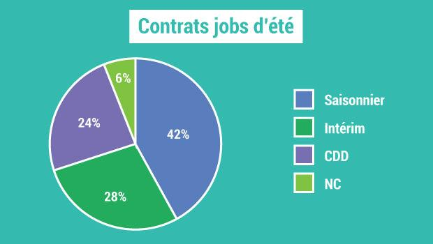 les contrats de jobs d'été