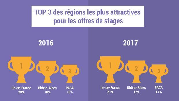 les 3 régions les plus attractives pour l'emploi